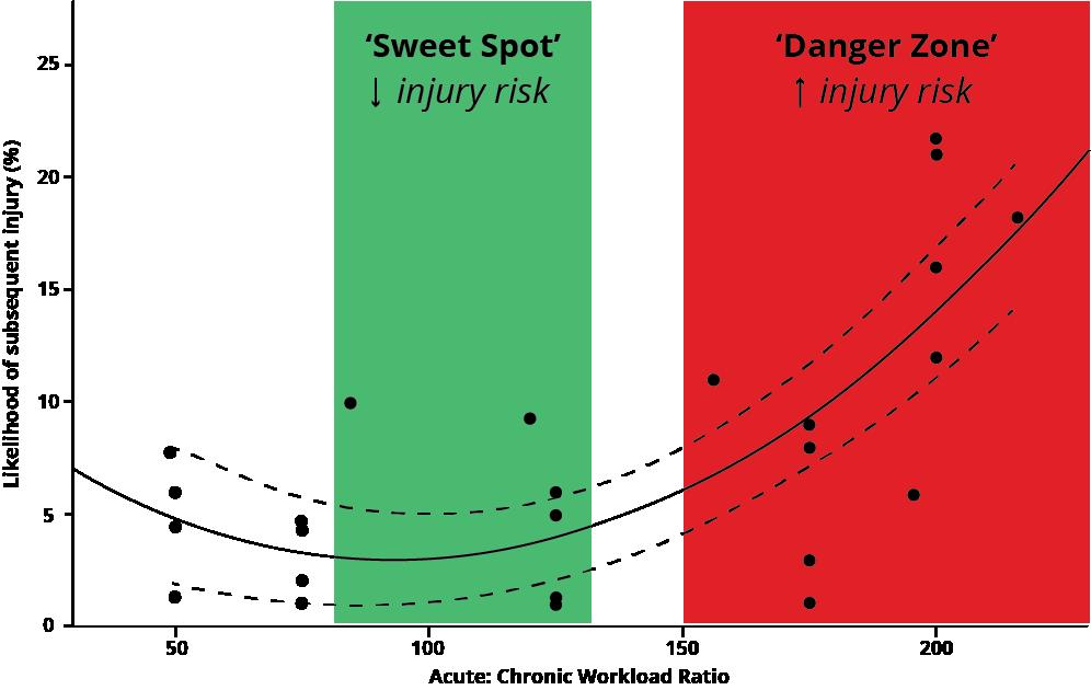 Acute Chronic Workload Ratio