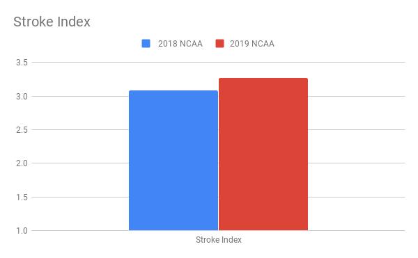 Hansson_Stroke Index