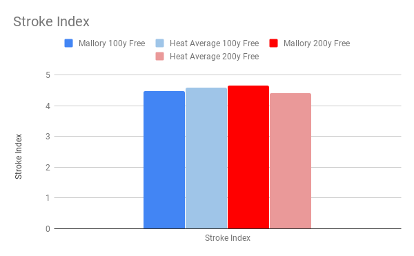 Comerford Stroke Index