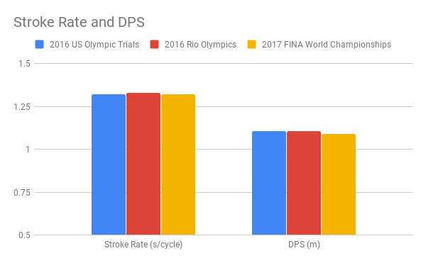 Smoliga Stroke Rate and DPS