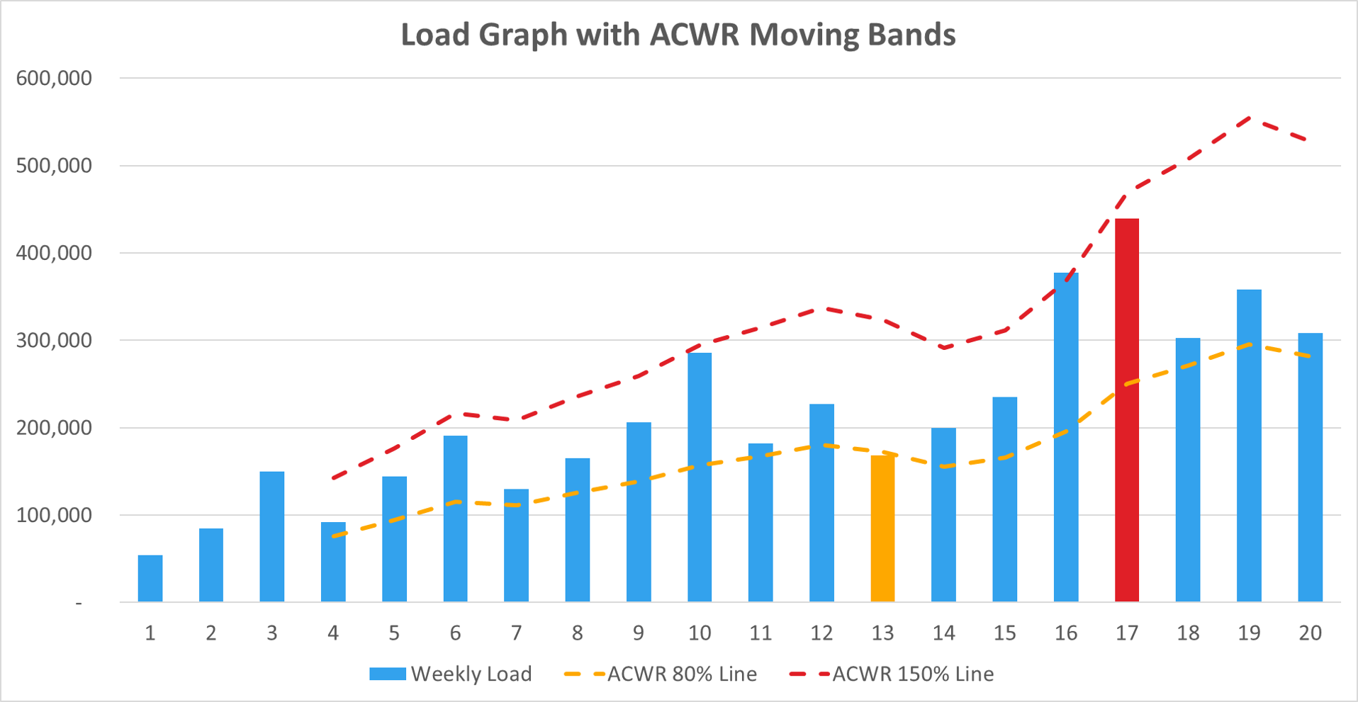 Load with ACWR Moving Bands