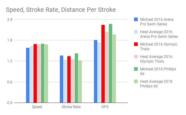 Andrew_Speed, Stroke Rate, Distance Per Stroke