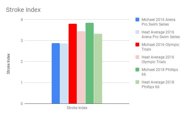 Andrew_Stroke Index