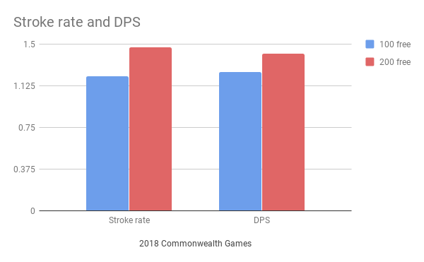 Chalmers_Stroke rate and DPS