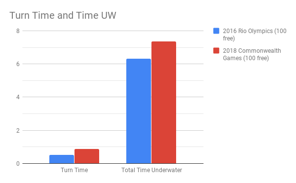 Chalmers_Turn Time and Time UW