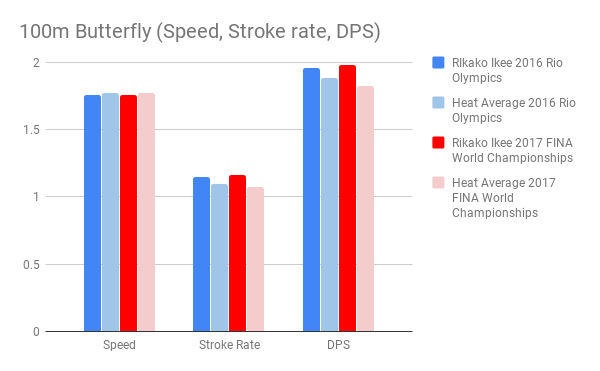 Ikee_100m Butterfly (Speed, Stroke rate, DPS)