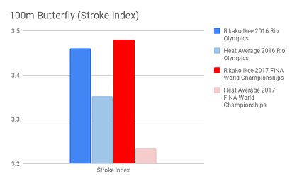 Ikee_100m Butterfly (Stroke Index)