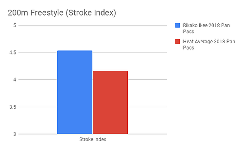 Ikee_200m Freestyle (Stroke Index)