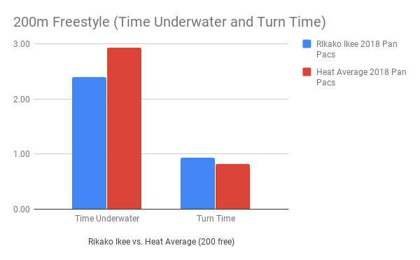 Ikee_200m Freestyle (Time Underwater and Turn Time)