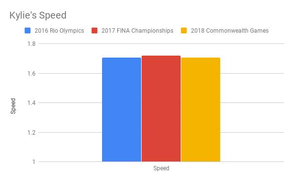 Kylie's Speed