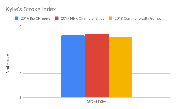 Kylie's Stroke Index
