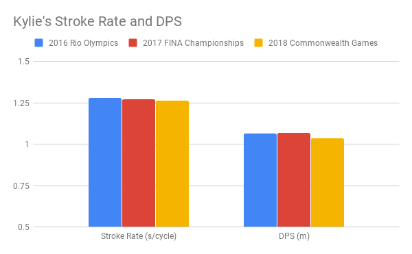Kylie's Stroke Rate and DPS